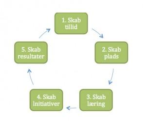 Essens ledelses processen