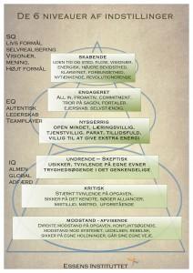 De 6 niveauer af indstillinger