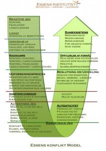 Essenskonflikt model