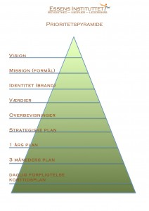 Prioritets pyramide