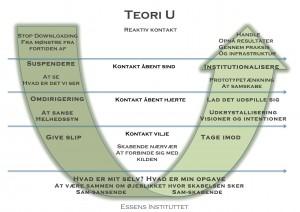 Teori U